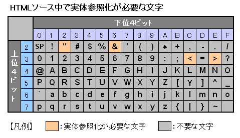 WikiFan - HTML/文字実体参照に...